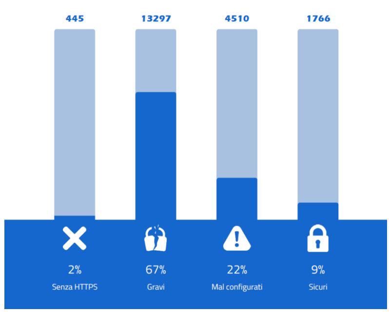 Utilizzo del protocollo Https nei portali della PA (fonte:Cert-Agid)