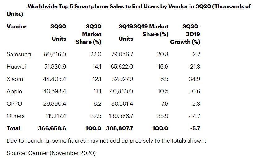 Gartner - Mercato smartphone 3Q 2020