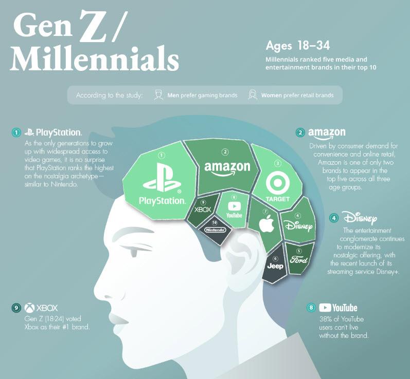 Gen Z (fonte: Mblm)