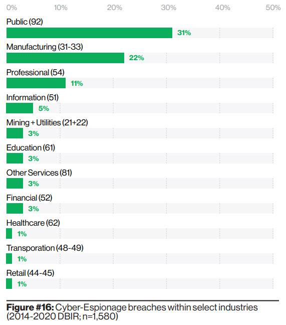 I breaches di cyberspionaggio per industry (Fonte: Verizon)
