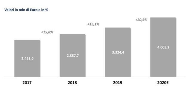 Il mercato del Digital Workspace in Italia, 2017-2020E, NetConsulting cube, 2020