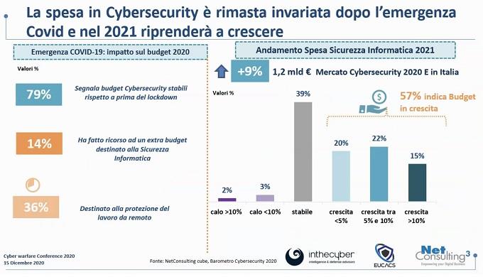 La spesa in cybersecurity (fonte: NetConsulting cube, 2020)