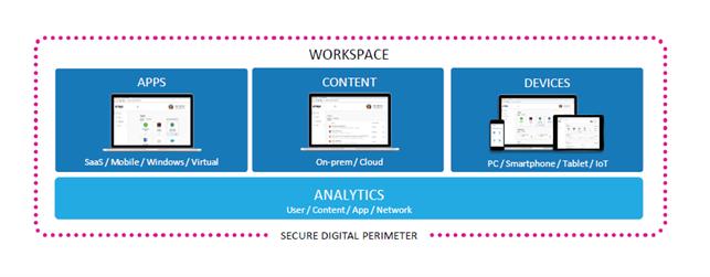 La soluzione di Digital Workspace di Citrix