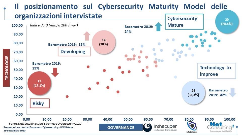 Barometro Cybersecurity 2020 - Il Maturity Model (fonte: NetConsulting cube, 2020)
