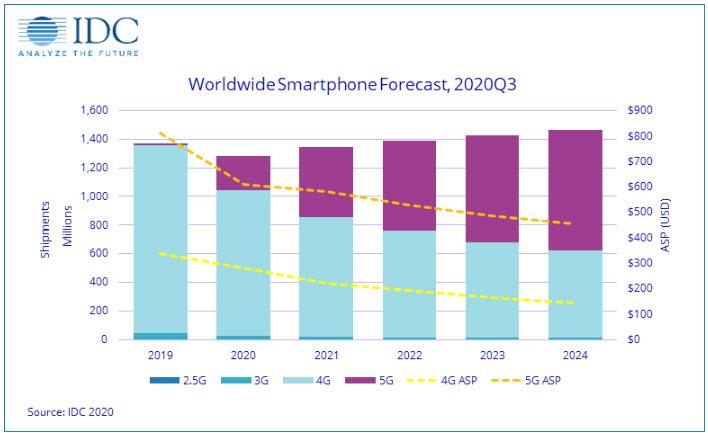 Idc - Andamento del mercato smartphone negli ultimi anni