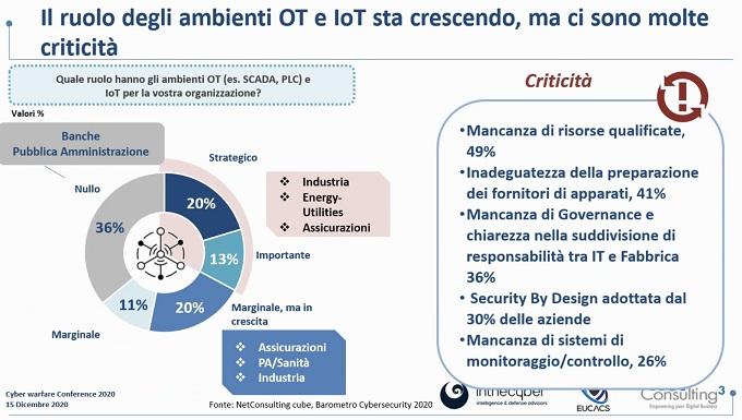 Ruolo degli ambienti OT e IoT e criticità