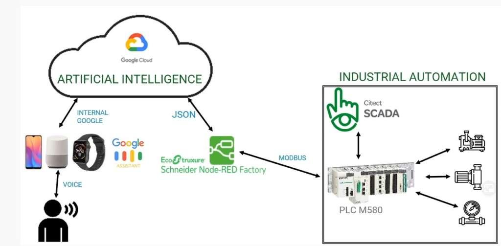 Schneider - Google Assistant - Sistema sviluppato su un sistema IIoT Box
