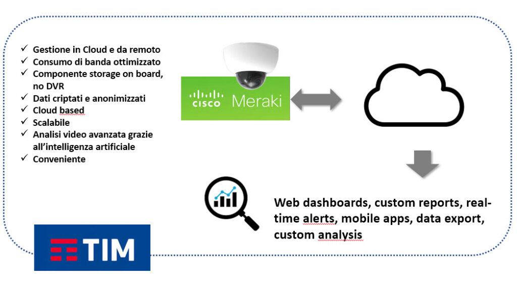 Principali componenti e caratteristiche dell'offerta TIM Check & Know (fonte: TIM Business)