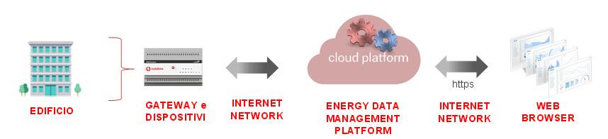 Architettura della soluzione di Energy Data Management (fonte: Vodafone Business)