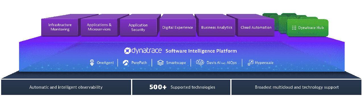 Dynatrace Software Intelligence Platform