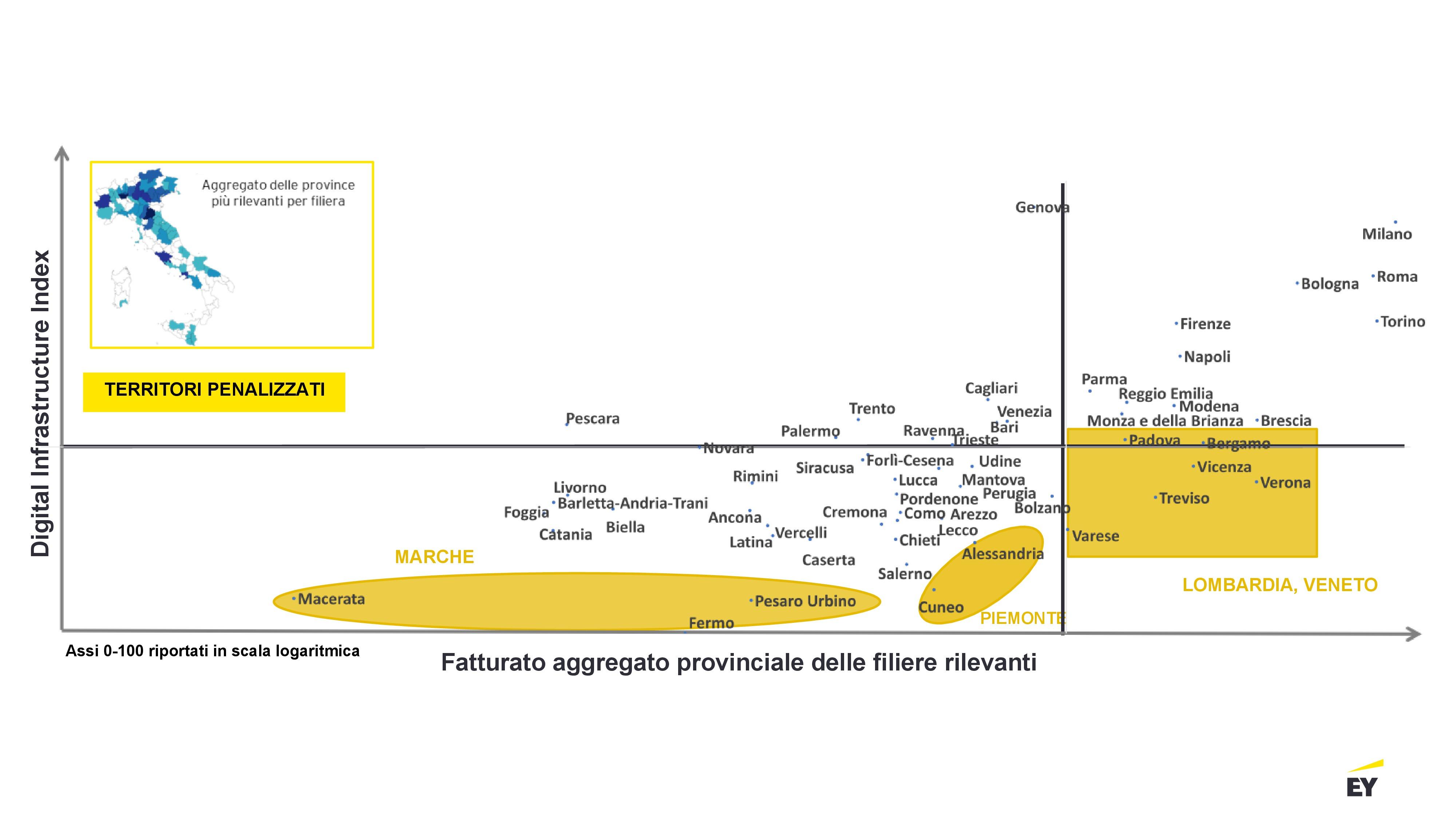 EY Digital Infrastructure Index - Filiere rilevanti