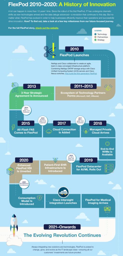 FlexPod - Una storia di innovazione