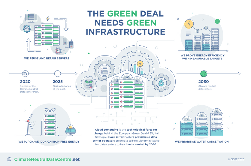 Green Deal e Green Infrastructure