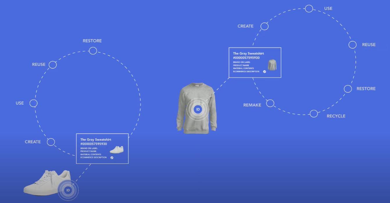 Gruppo Yoox Net-A-Porter - Circular economy nel settore moda - 2