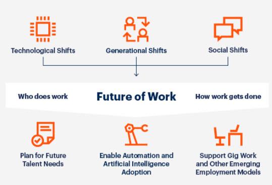 Il futuro del lavoro secondo Gartner