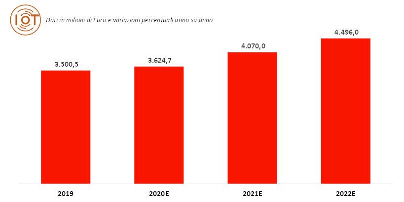 Il mercato IoT in Italia 2019-2022E (fonte: NetConsulting cube, 2020)