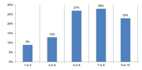 In che misura il Soc gestito da remoto ha influito sulle prestazioni delle sue operazioni? (fonte: ricerca FireEye, Ponemon Institute)