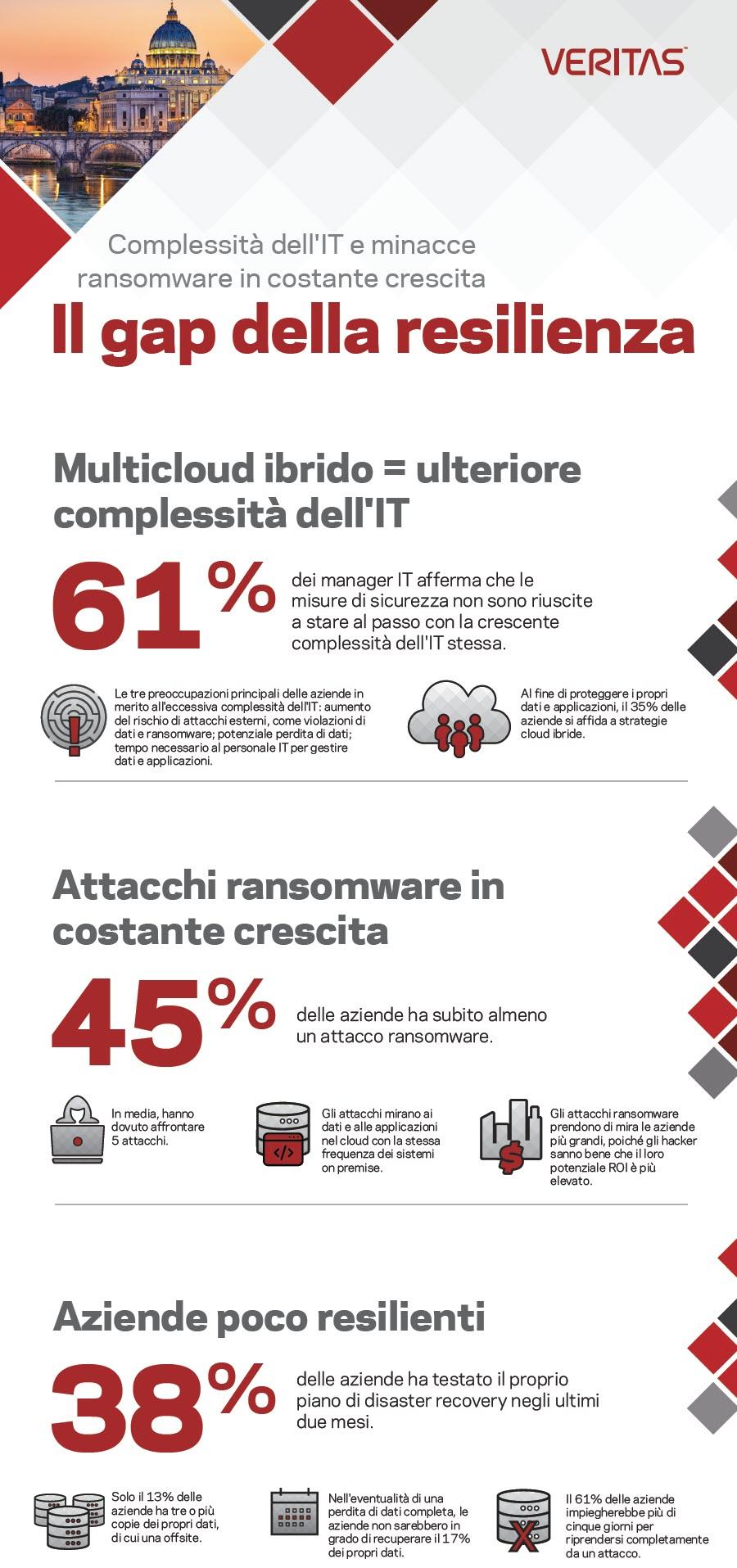 Infografica Veritas - La resilienza delle aziende italiane