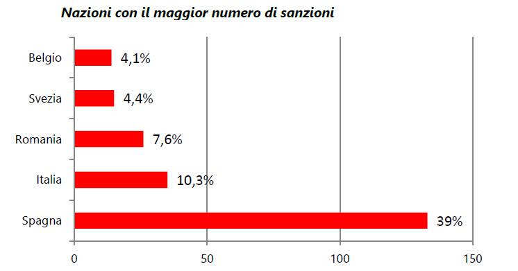 Nazioni che hanno irrogato il maggior numero di sanzioni (Fonte: Federprivacy)