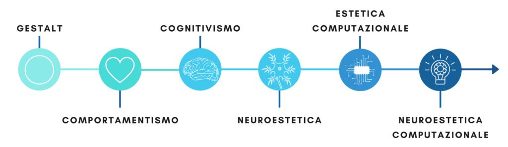 Il percorso evolutivo della psicologia estetica: dalla Gestalt alla Neuroestetica Computazionale