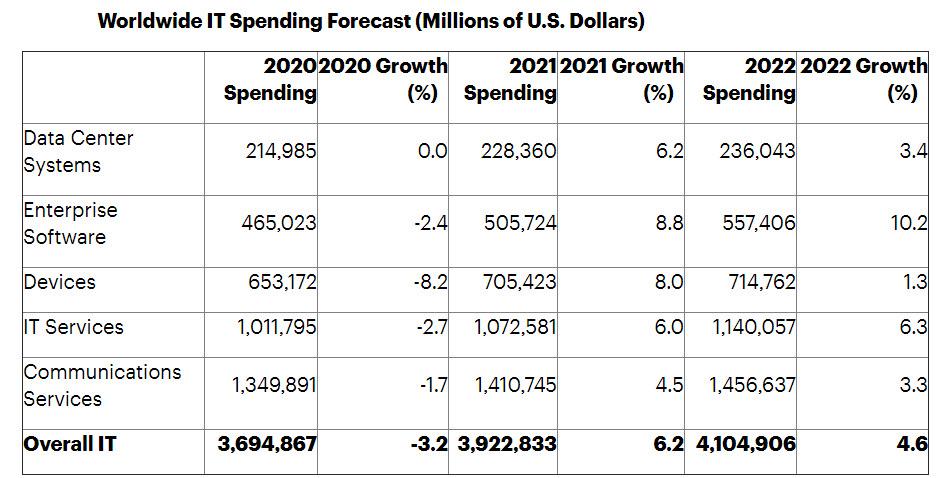 Le previsioni di spesa IT a livello globale per il 2021 (fonte: Gartner, gennaio 2021)