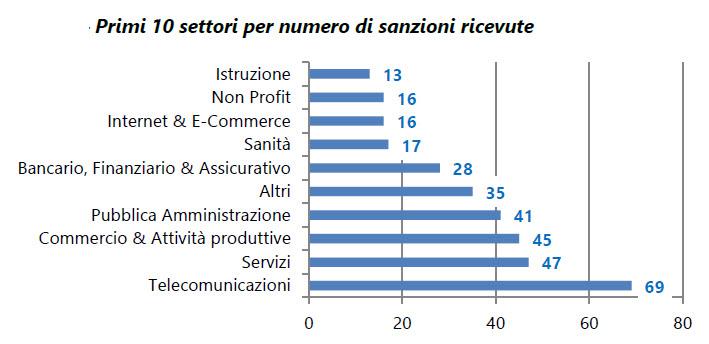 Primi dieci settori per numero di sanzioni ricevute (fonte: Federprivacy)