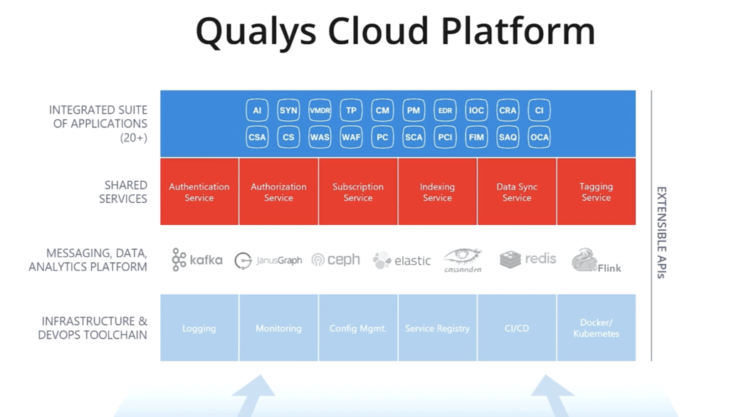 Qualys Cloud Platform