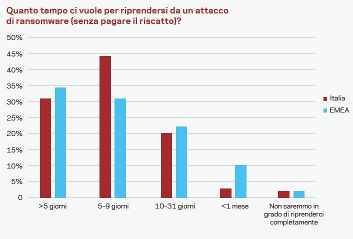 Quanto tempo serve alle aziende italiane ed Emea per riprendersi da un attacco? (fonte: