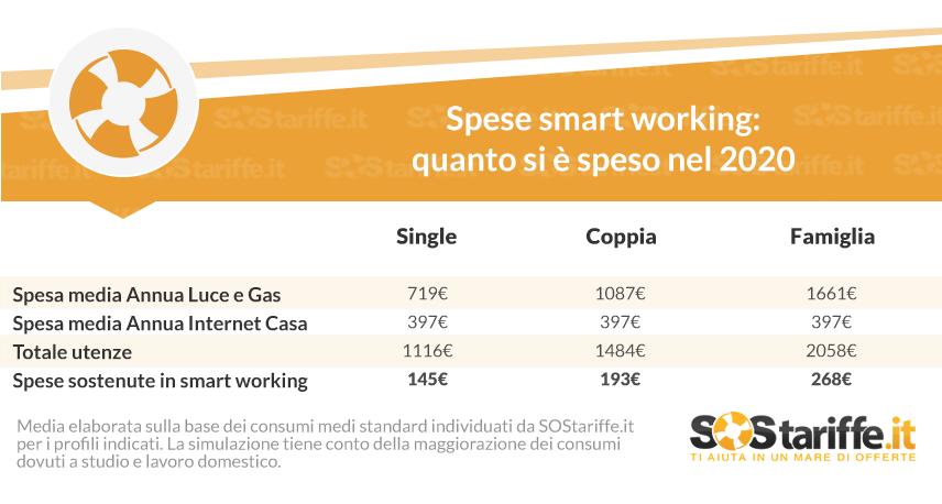 infografica Spese Smartworking 2020_SOStariffe.it_Gennaio2021