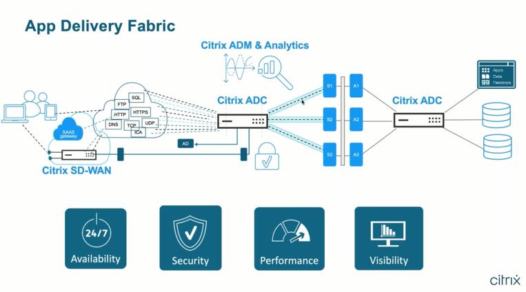 4 elementi chiave indirizzati dell'Application Delivery Fabric