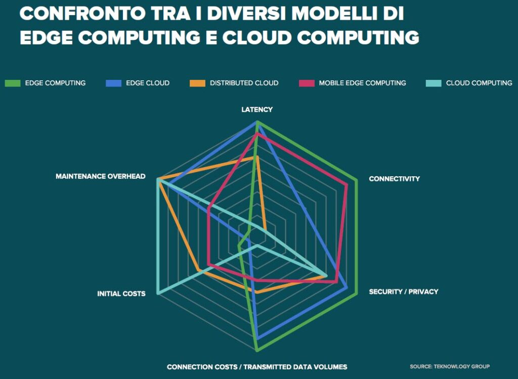 Confronto tra i modelli di edge e cloud computing_bis