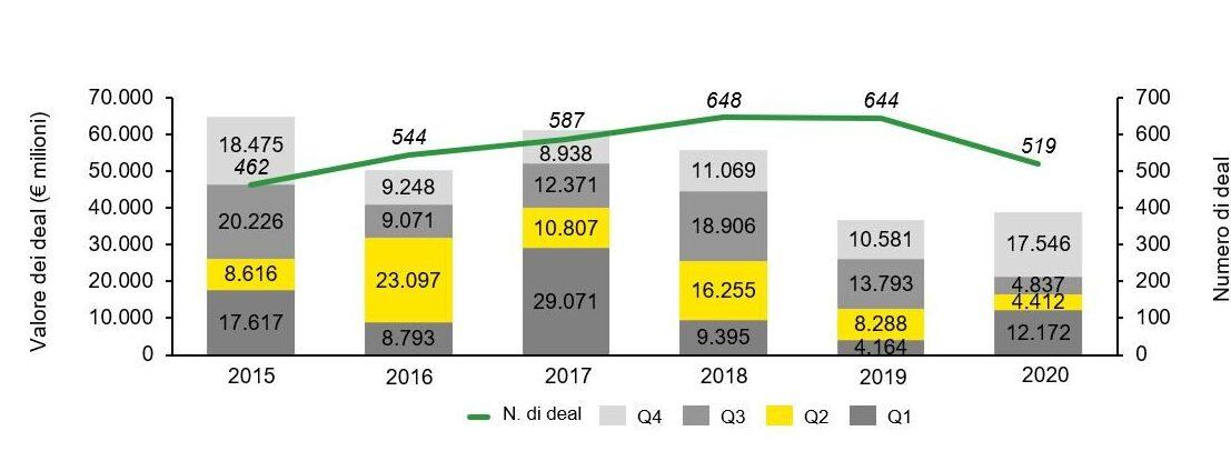 EY - Grafico trend M&A in Italia 2015-2020