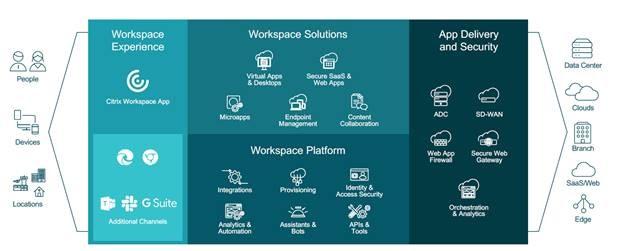Ecosistema soluzioni Citrix per il Workspace