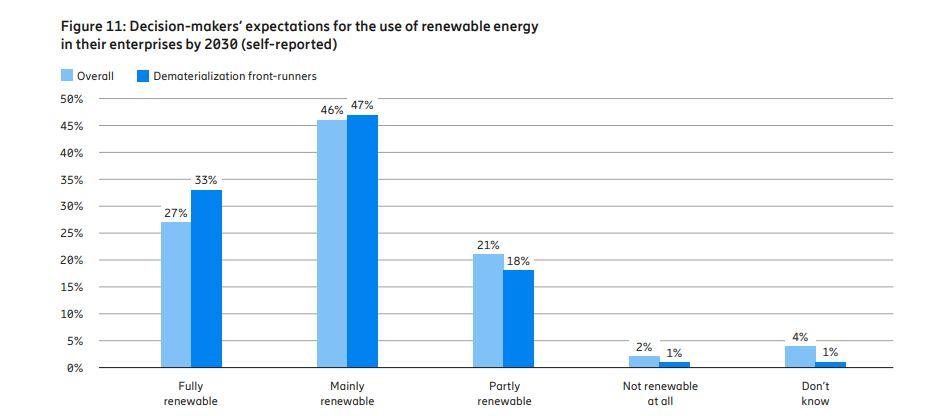 Fonte: Ericsson Consumer & - IndustryLab - Energie rinnovabili