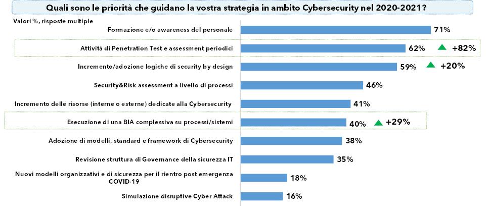 Le priorità le guida la strategia in ambito cybersecurity