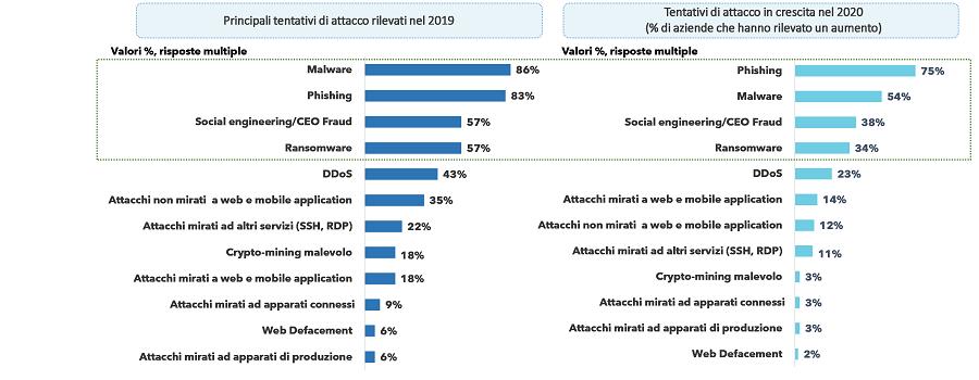 Principali tentativi di attacco rilevati nel 2019 e loro crescita nel 2020