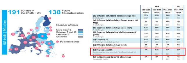 Figura 1 - Ranking dell'Italia sul 5G e roadmap al 2022 -Fonte - NetConsulting cube su fonti varie, 2020