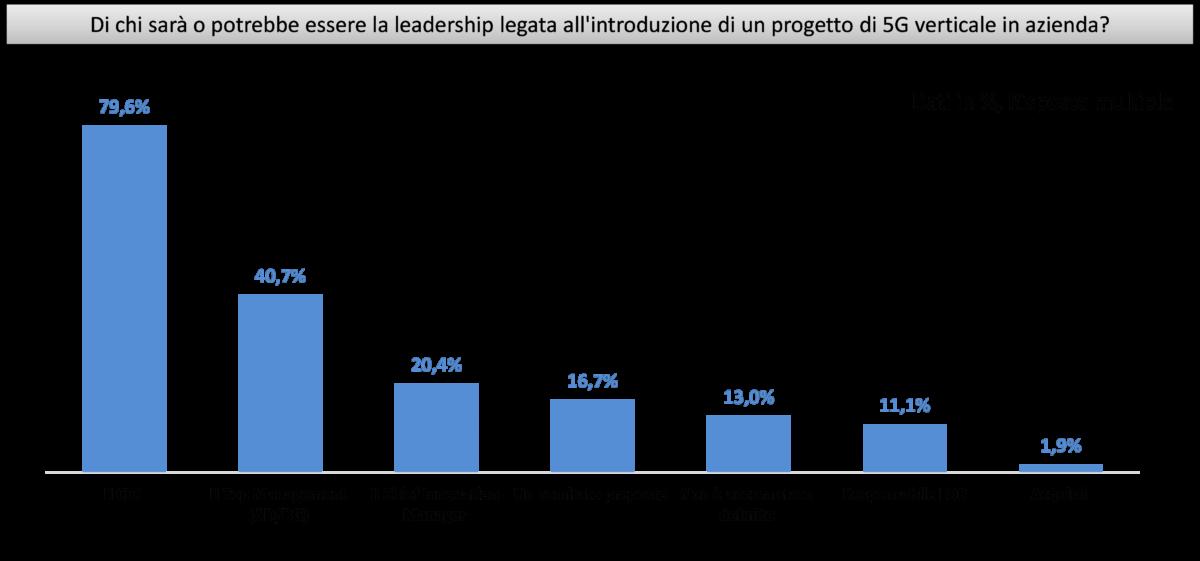 Figura 3 - La leadership per l'introduzione in azienda dei progetti 5G - Fonte - NetConsulting cube 2020