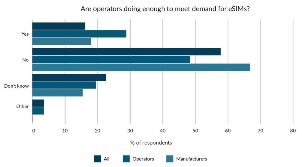 Gli operatori non fanno abbastanza (fonte: Truphone, Mobile World Live)