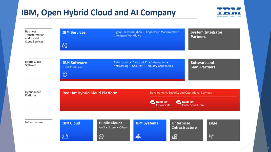 IBM,Open Hybrid Cloud and AI Company