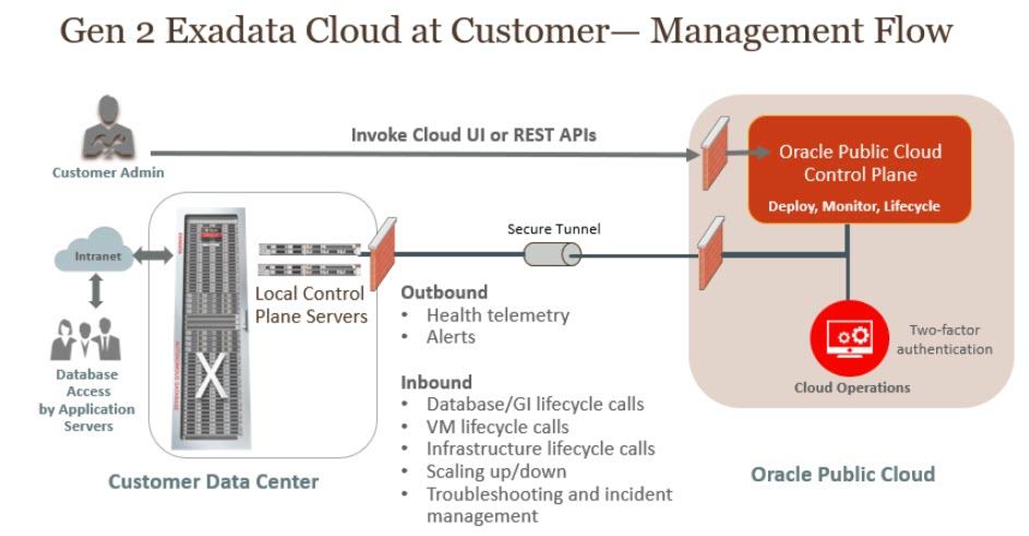 Una modalità tipica di deployment di Exadata Cloud@Customer