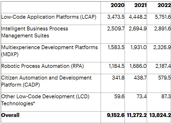 Il mercato dello sviluppo low-code