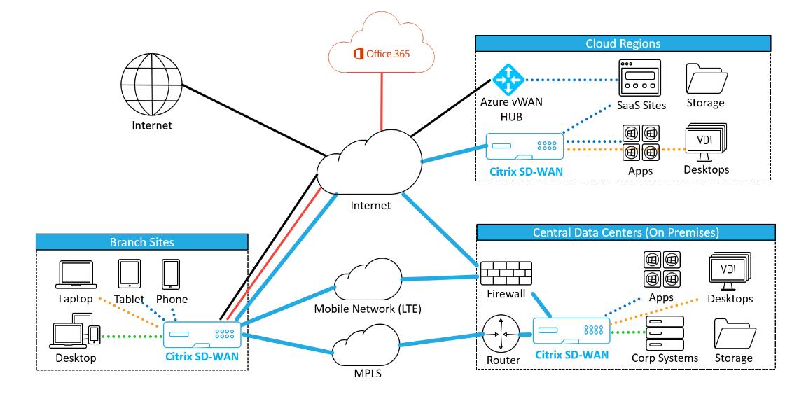 L'adozione della tecnologia SD-WAN nelle organizzazioni distribuite