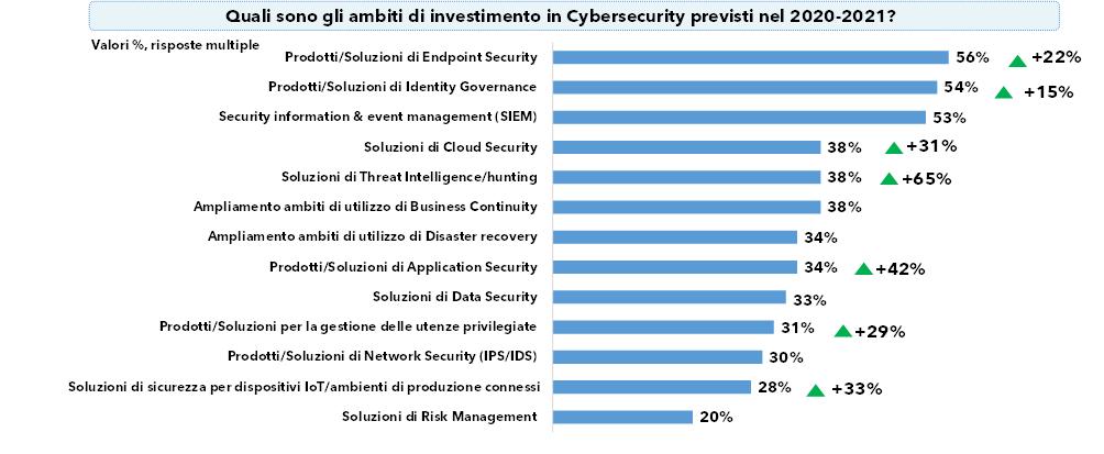 La strategia cybersecurity 2020-2021 (fonte:NetConsulting cube, 2020)