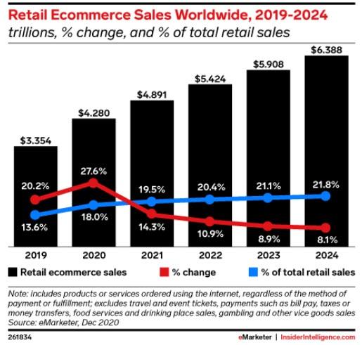 Le vendite retail tramite e-commerce (fonte: Emarketer)