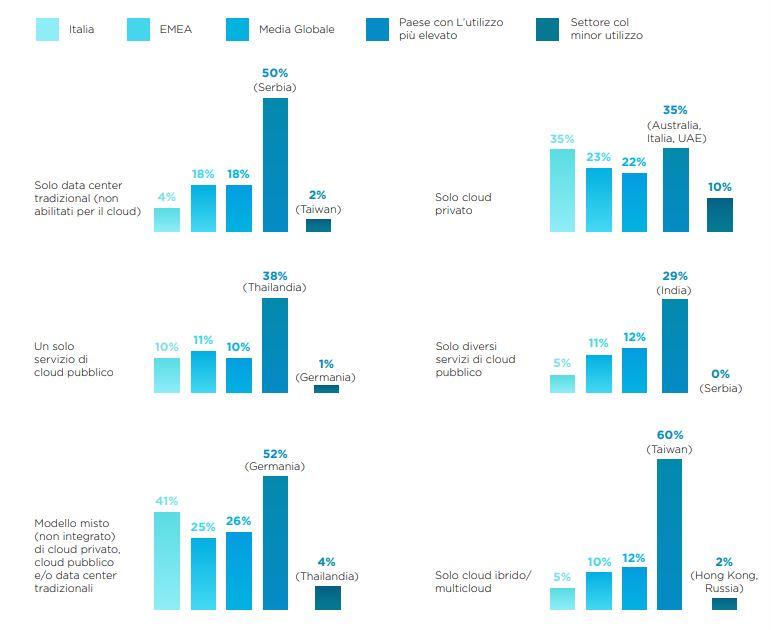 Nutanix Enterprise Cloud Index - Comparazione sullo stato dell'IT - modelli operativi attualmente in uso