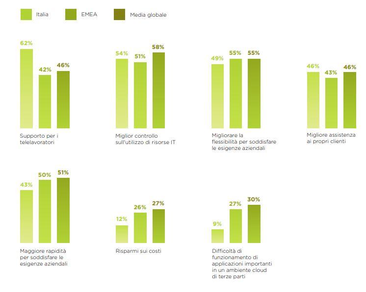 Nutanix Enterprise Cloud Index - Principali motivazioni per la migrazione a un'Infrastruttura abilitata al cloud