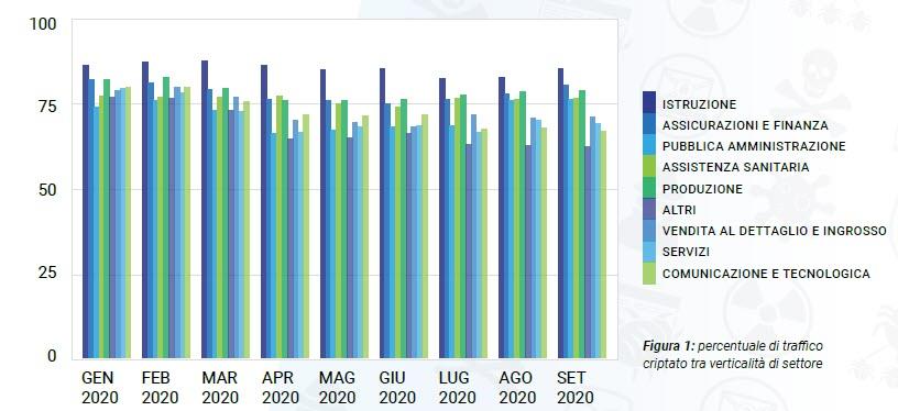 Percentuale traffico criptato tra verticalità di settore (fonte: