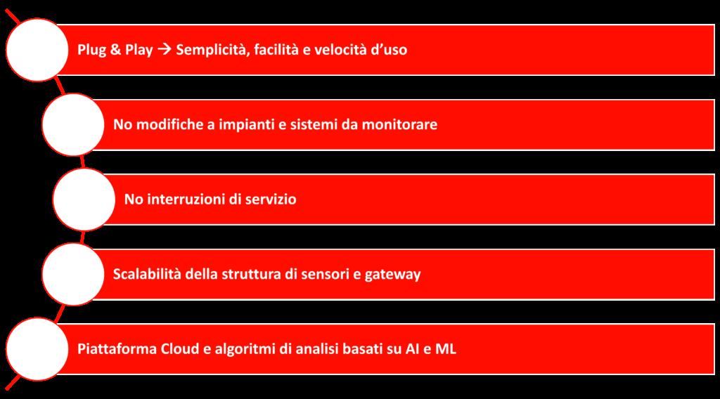 I principali punti di forza della soluzione di Energy Data Management di Vodafone Business, Fonte: Vodafone Business