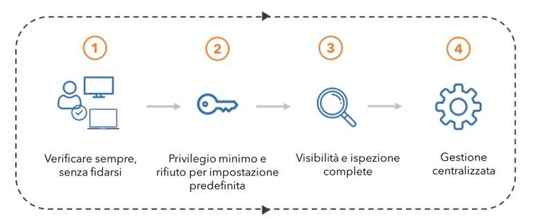 Principi Metodologia Zero Trust